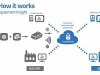 Cloud-Lösung für Datenerfassung, Analyse und Verwaltung